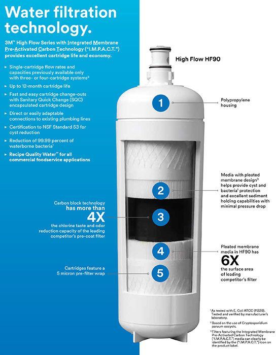 3M I.M.P.A.C.T. Water Filter Technology