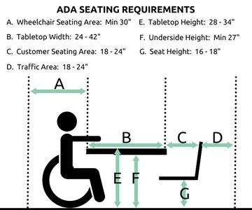 Ada Regulations Guide Gofoodservice