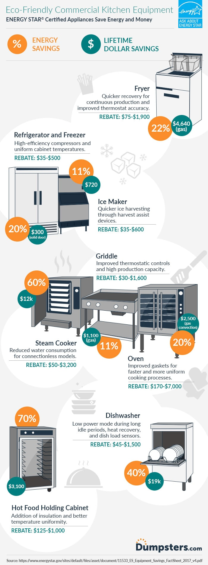 Eco-Friendly Commercial Kitchen Equipment Infographic