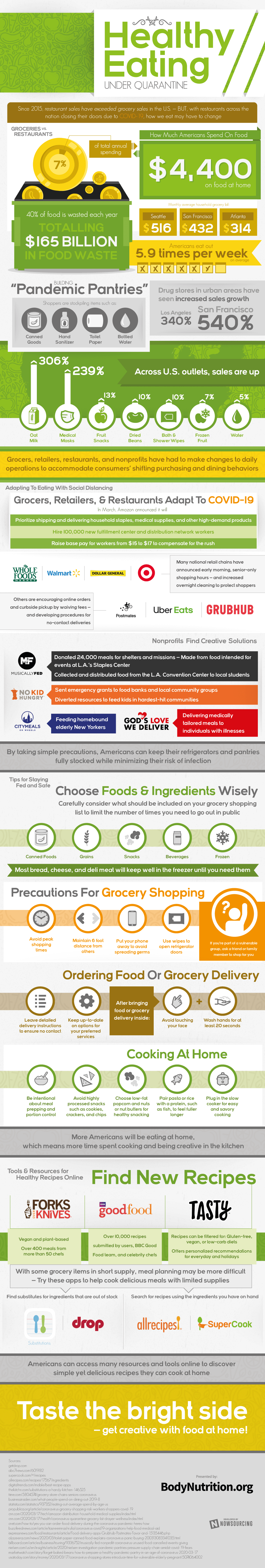 Healthy Eating Under Quarantine Infographic