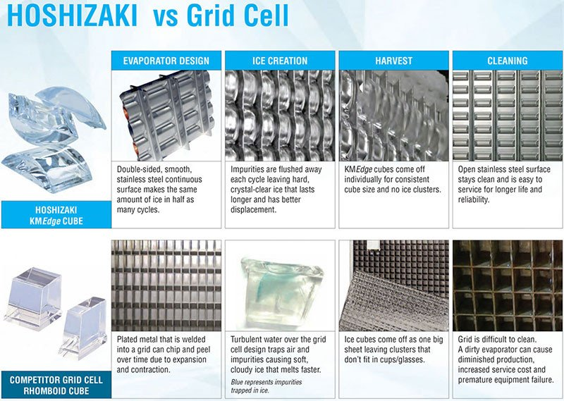 Hoshizaki KMEdge Ice Cubes versus Grid Cell Ice Cubes