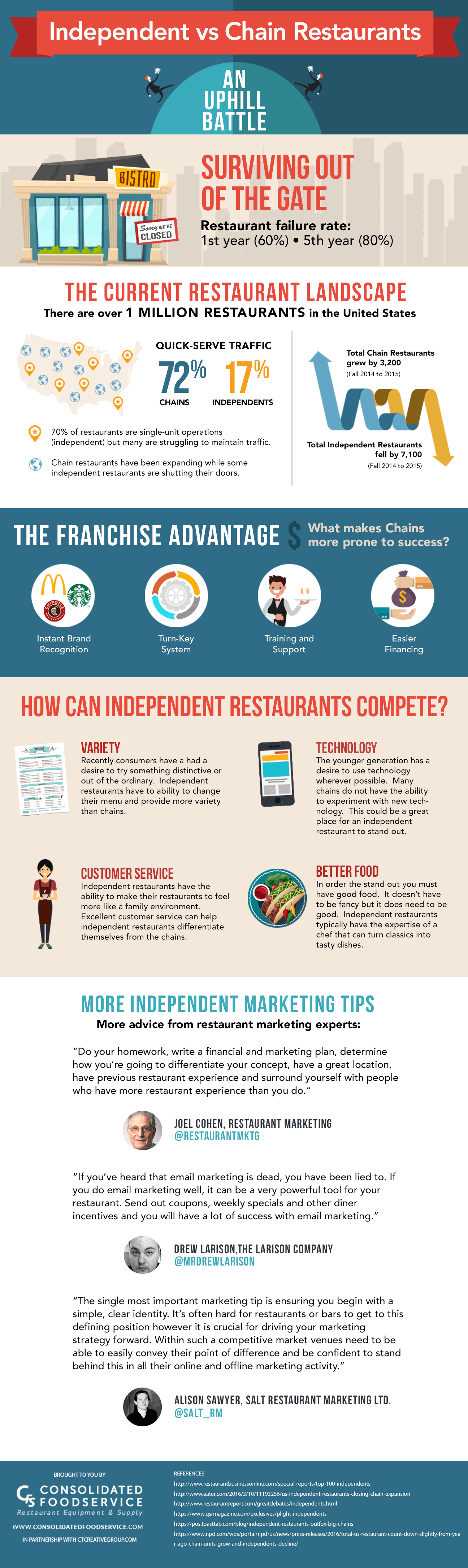 Independent vs Chain Restaurants Infographic