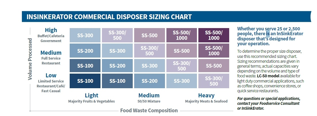 Insinkerator Commercial Disposer Sizing Chart by GoFoodservice