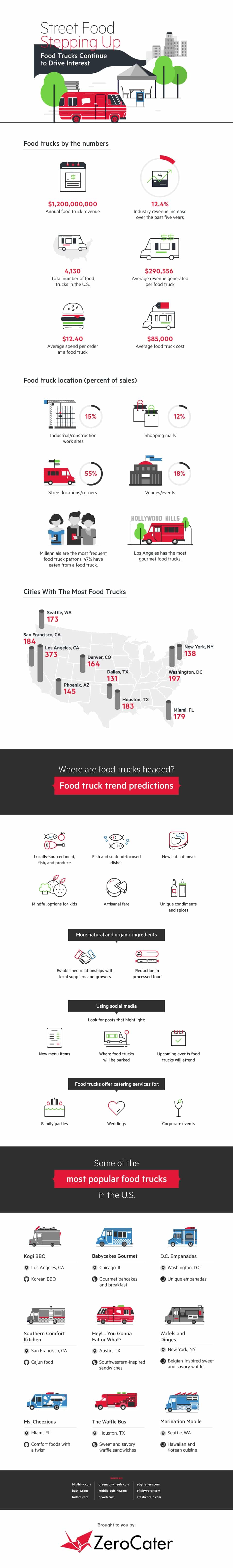 Food Trucks Are Not a Fad Infographic