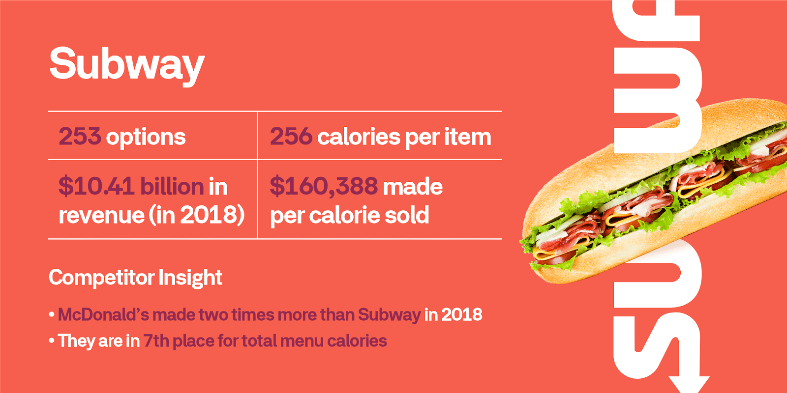 Low Calorie and High Fortune at Subway