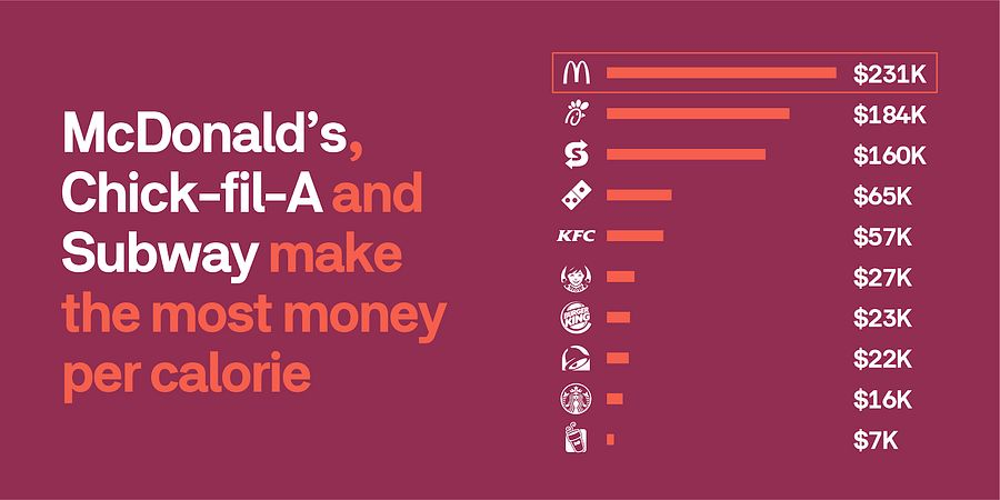 The Fast Food Industry is Dominating all other Restaurants in America