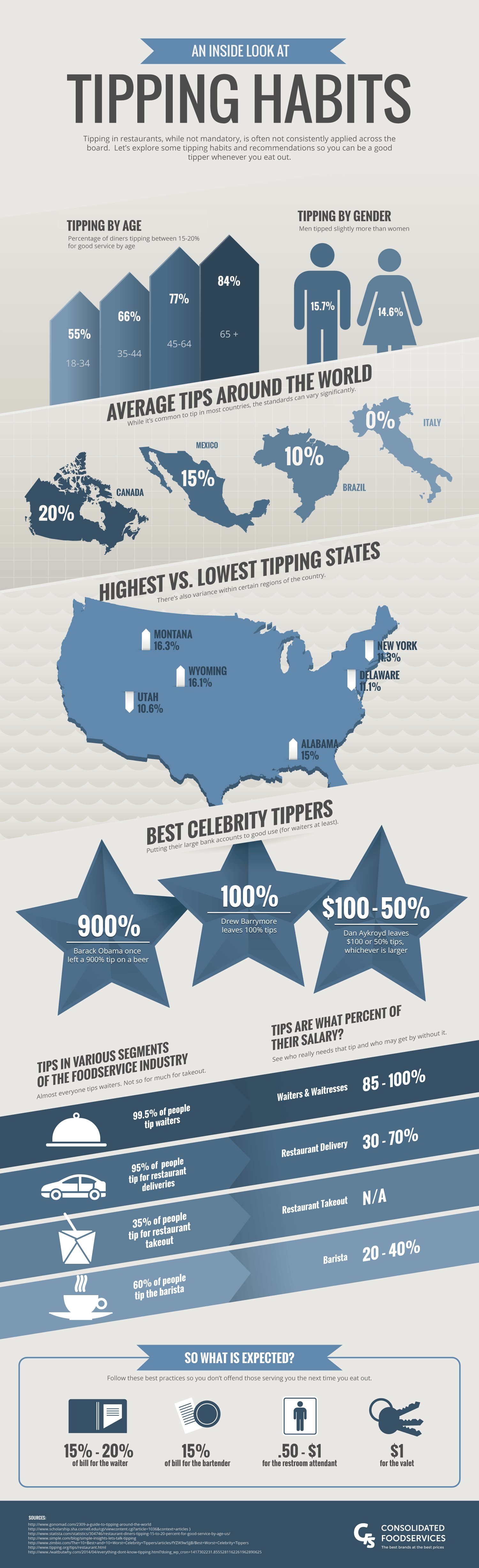An Inside Look at Tipping Habits Infographic